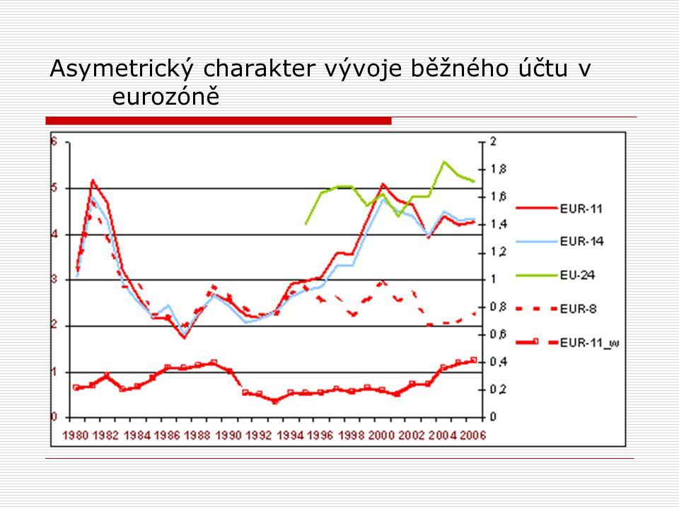 Asymetrický charakter vývoje běžného účtu v eurozóně