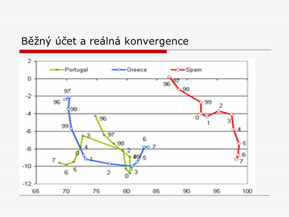 Běžný účet a reálná konvergence