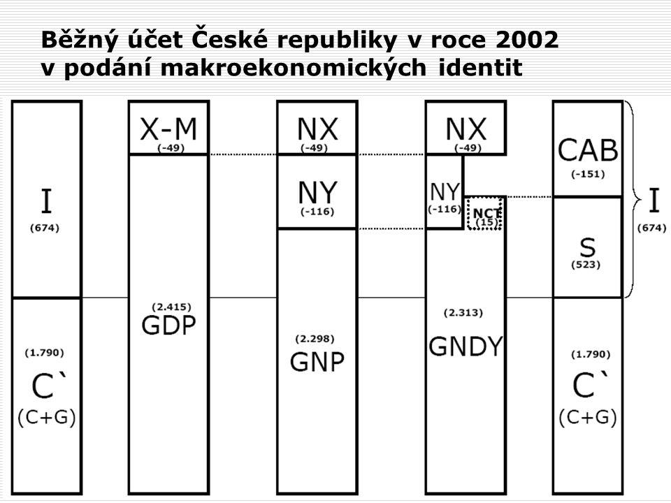 Běžný účet České republiky v roce 2002 v podání makroekonomických identit