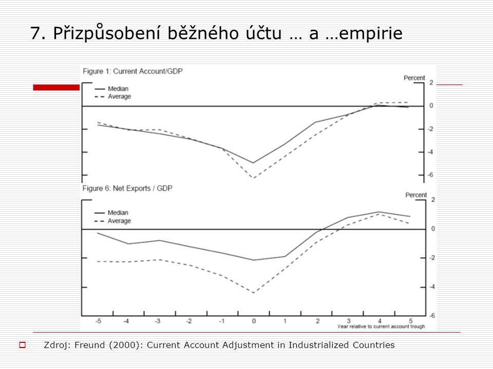 7. Přizpůsobení běžného účtu … a …empirie  Zdroj: Freund (2000): Current Account Adjustment in Industrialized Countries