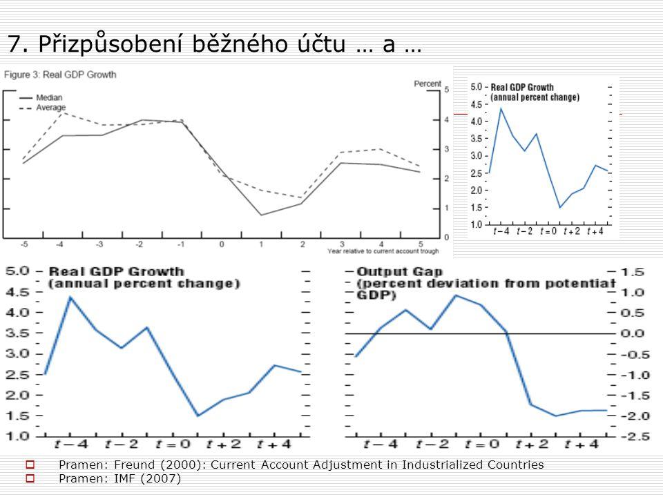 7. Přizpůsobení běžného účtu … a …  Pramen: Freund (2000): Current Account Adjustment in Industrialized Countries  Pramen: IMF (2007)