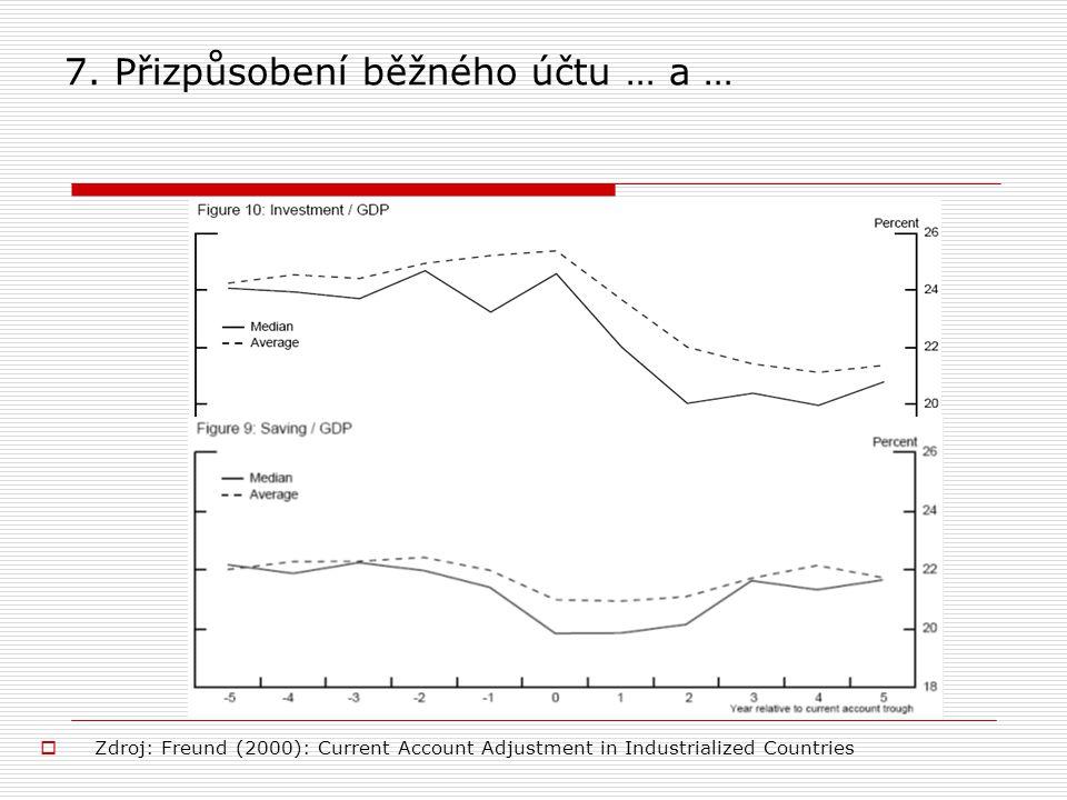 7. Přizpůsobení běžného účtu … a …  Zdroj: Freund (2000): Current Account Adjustment in Industrialized Countries
