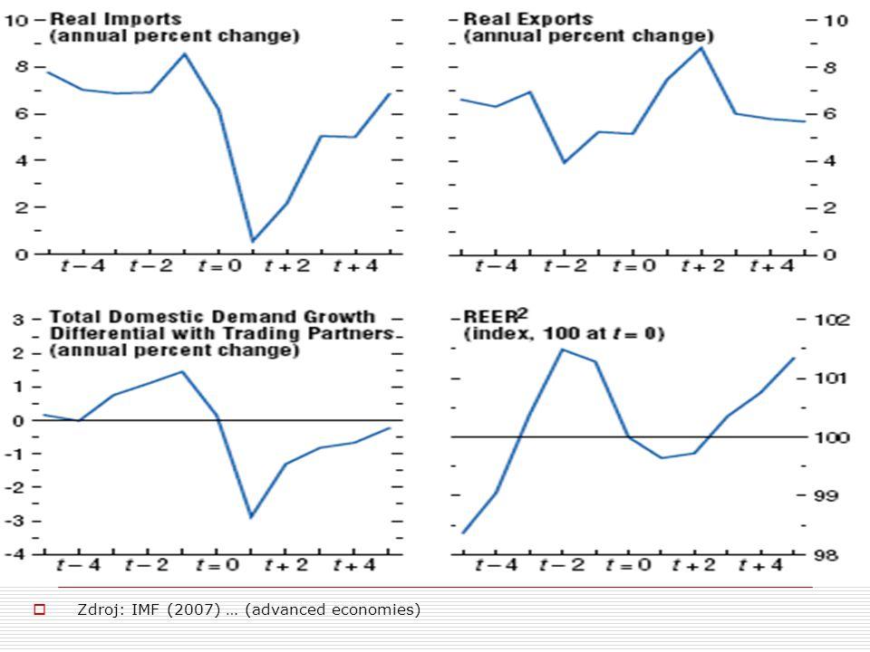 7. Přizpůsobení běžného účtu … a …  Zdroj: IMF (2007) … (advanced economies)