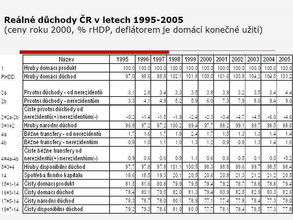 Reálné důchody ČR v letech 1995-2005 (ceny roku 2000, % rHDP, deflátorem je domácí konečné užití)