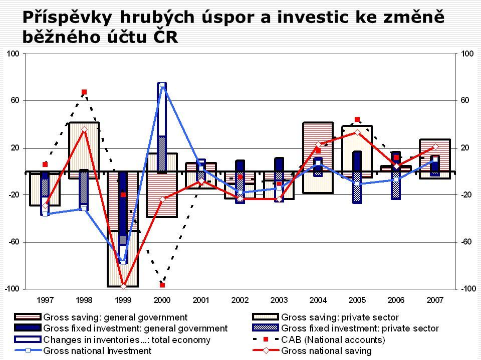 Příspěvky hrubých úspor a investic ke změně běžného účtu ČR