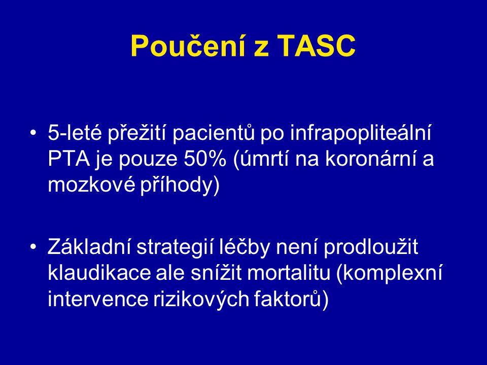 Poučení z TASC 5-leté přežití pacientů po infrapopliteální PTA je pouze 50% (úmrtí na koronární a mozkové příhody) Základní strategií léčby není prodl