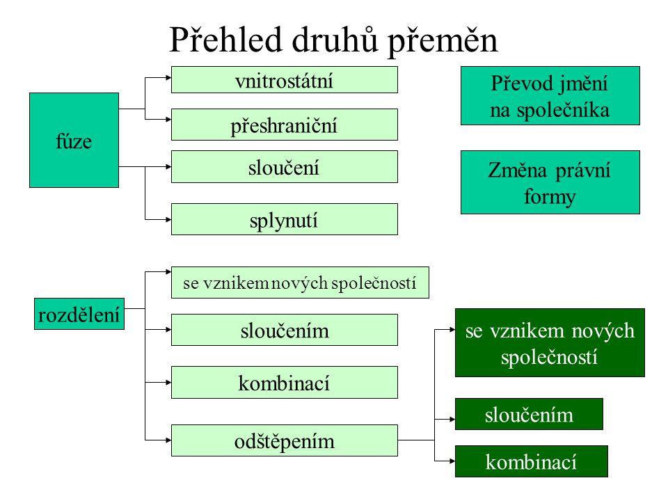 Přehled druhů přeměn fúze kombinací Převod jmění na společníka vnitrostátní přeshraniční sloučení rozdělení splynutí sloučením se vznikem nových spole