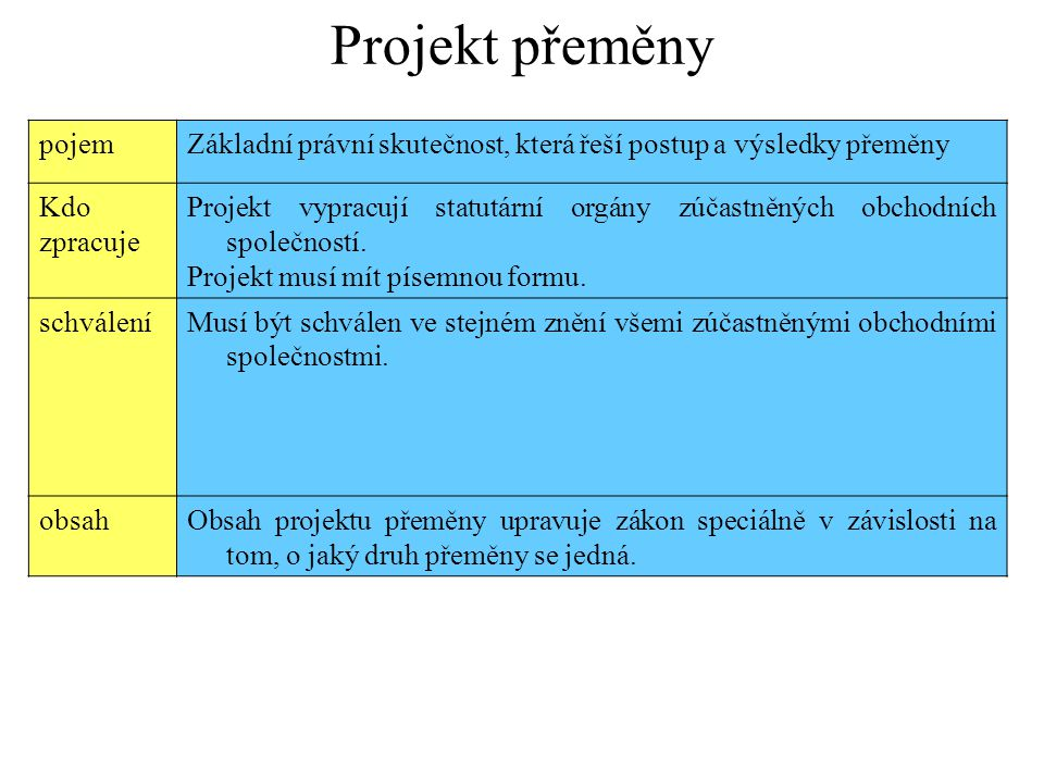 pojemZákladní právní skutečnost, která řeší postup a výsledky přeměny Kdo zpracuje Projekt vypracují statutární orgány zúčastněných obchodních společn