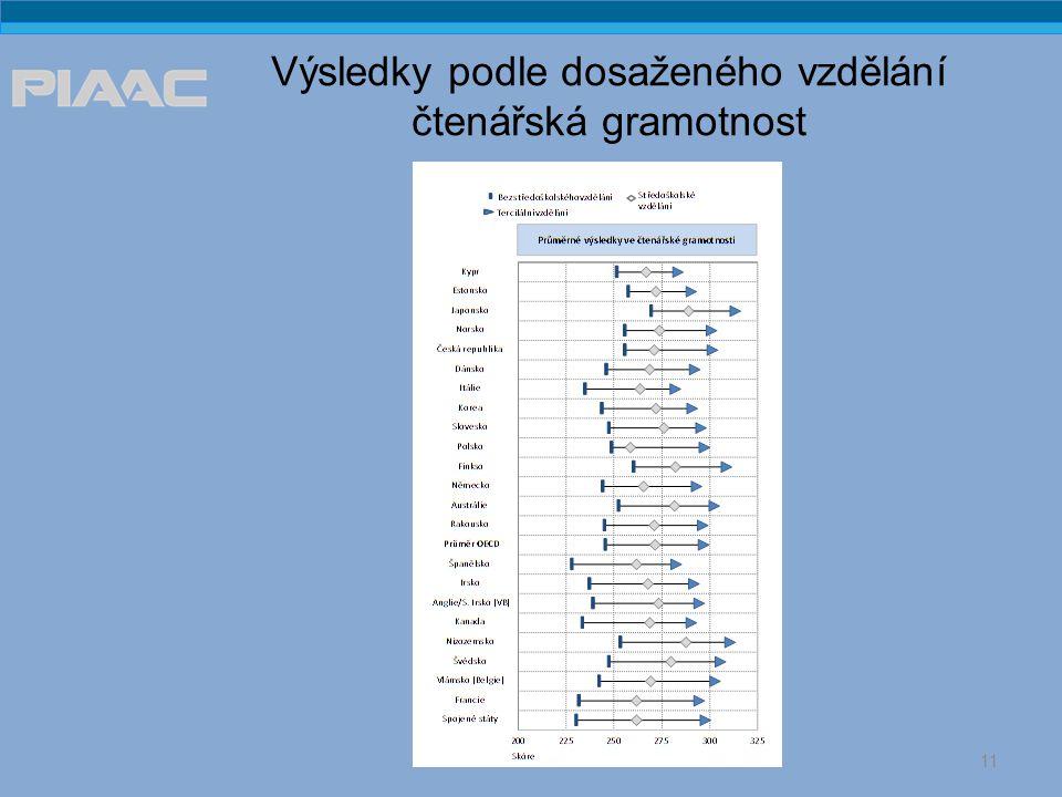 Výsledky podle dosaženého vzdělání čtenářská gramotnost 11