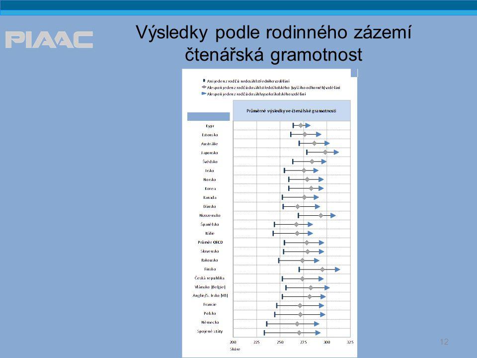 Výsledky podle postavení na trhu práce čtenářská gramotnost 13