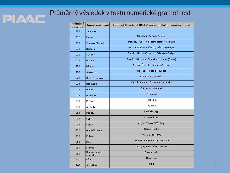 Průměrný výsledek v testu numerické gramotnosti 5