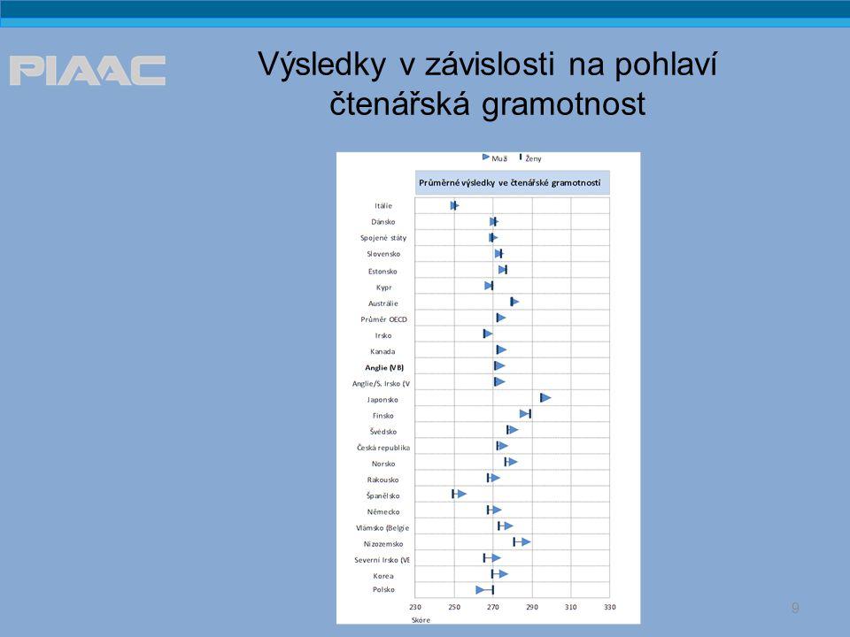Výsledky v závislosti na pohlaví čtenářská gramotnost 9