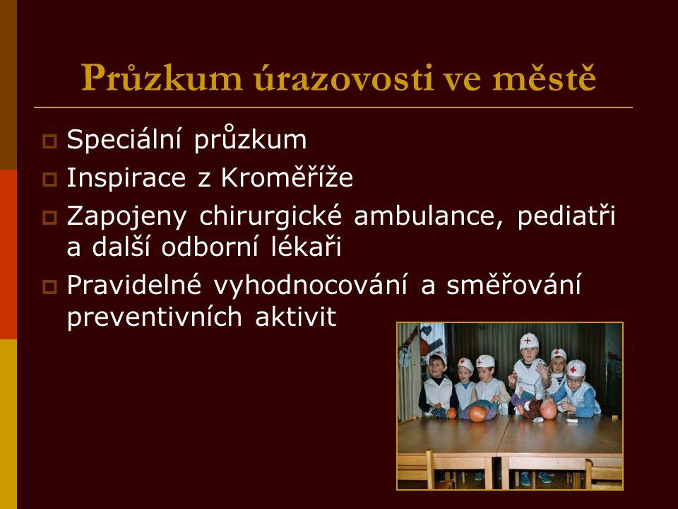 Průzkum úrazovosti ve městě  Speciální průzkum  Inspirace z Kroměříže  Zapojeny chirurgické ambulance, pediatři a další odborní lékaři  Pravidelné vyhodnocování a směřování preventivních aktivit