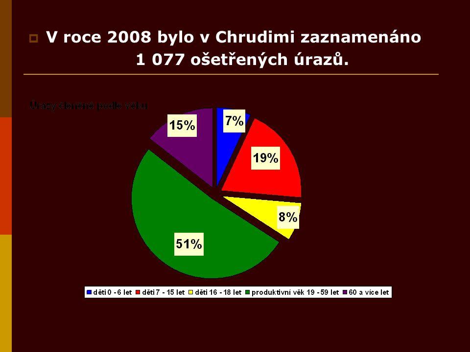  V roce 2008 bylo v Chrudimi zaznamenáno 1 077 ošetřených úrazů.