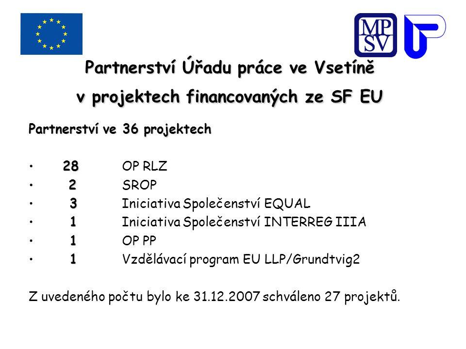 Partnerství Úřadu práce ve Vsetíně v projektech financovaných ze SF EU Partnerství ve 36 projektech 28 28OP RLZ 2 2SROP 3 3Iniciativa Společenství EQUAL 1 1Iniciativa Společenství INTERREG IIIA 1 1OP PP 1 1Vzdělávací program EU LLP/Grundtvig2 Z uvedeného počtu bylo ke 31.12.2007 schváleno 27 projektů.