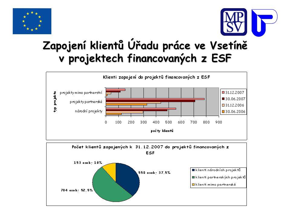 Zapojení klientů Úřadu práce ve Vsetíně v projektech financovaných z ESF