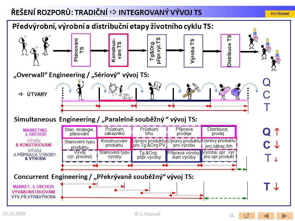 "Simultaneous Engineering / ""Paralelně souběžný "" vývoj TS: ""Overwall"" Engineering / ""Sériový"" vývoj TS: Concurrent Engineering / ""Překrývaně souběžný"""