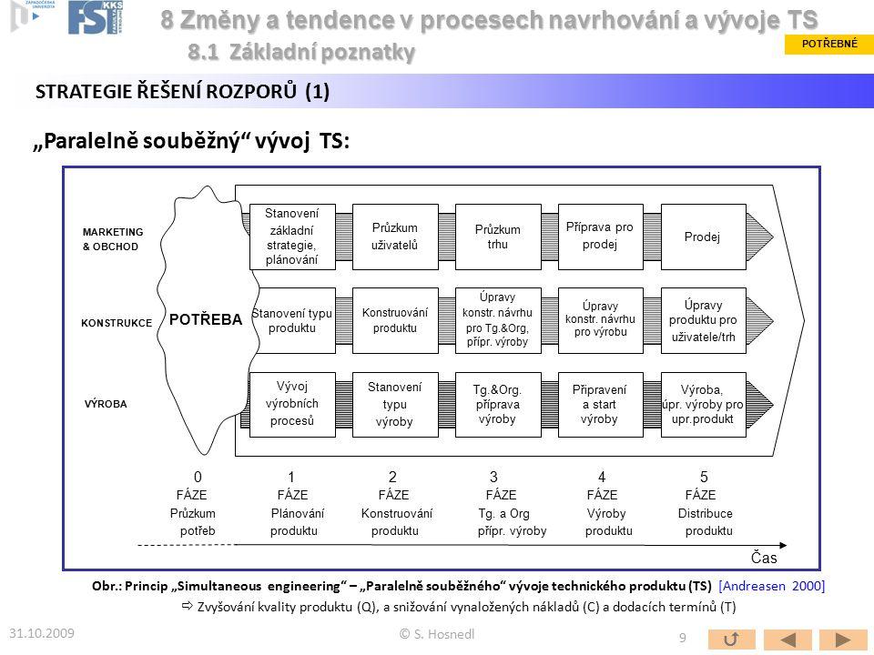 """""""Paralelně souběžný"""" vývoj TS: 0 1 2 3 4 5 FÁZE FÁZE FÁZE FÁZE FÁZE FÁZE Průzkum Plánování Konstruování Tg. a Org Výroby Distribuce potřeb produktu pr"""