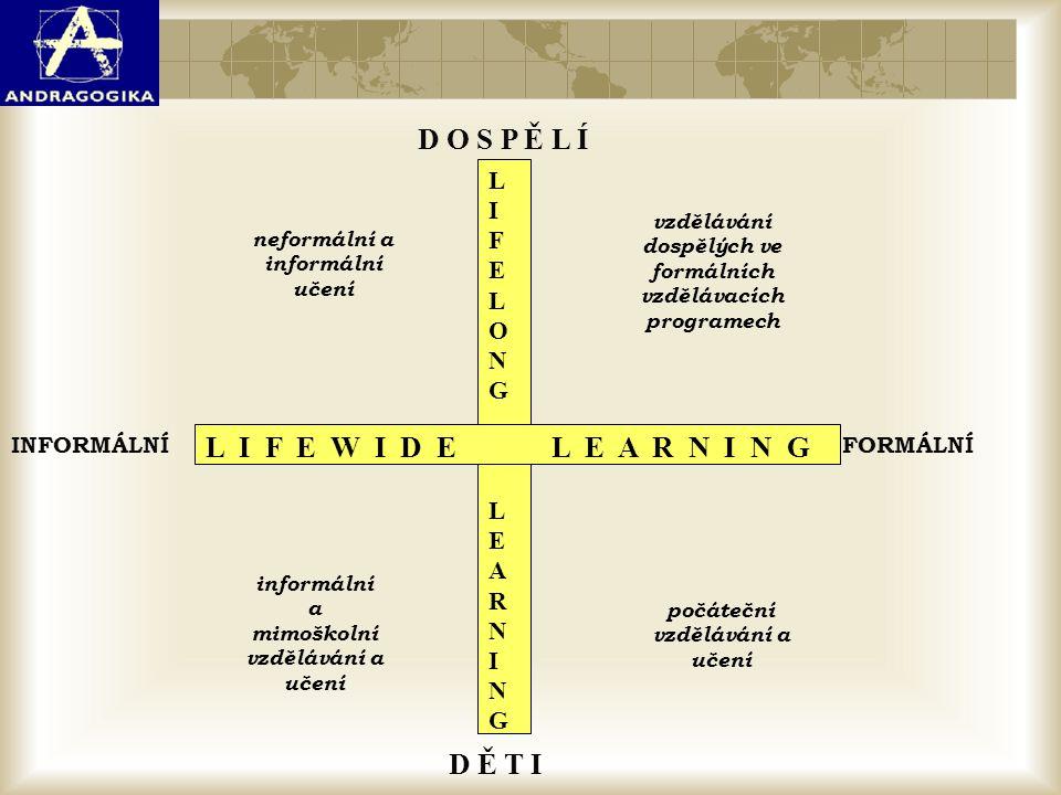 LIFELONG LEARNINGLIFELONG LEARNING L I F E W I D E L E A R N I N G D Ě T I D O S P Ě L Í FORMÁLNÍINFORMÁLNÍ počáteční vzdělávání a učení informální a
