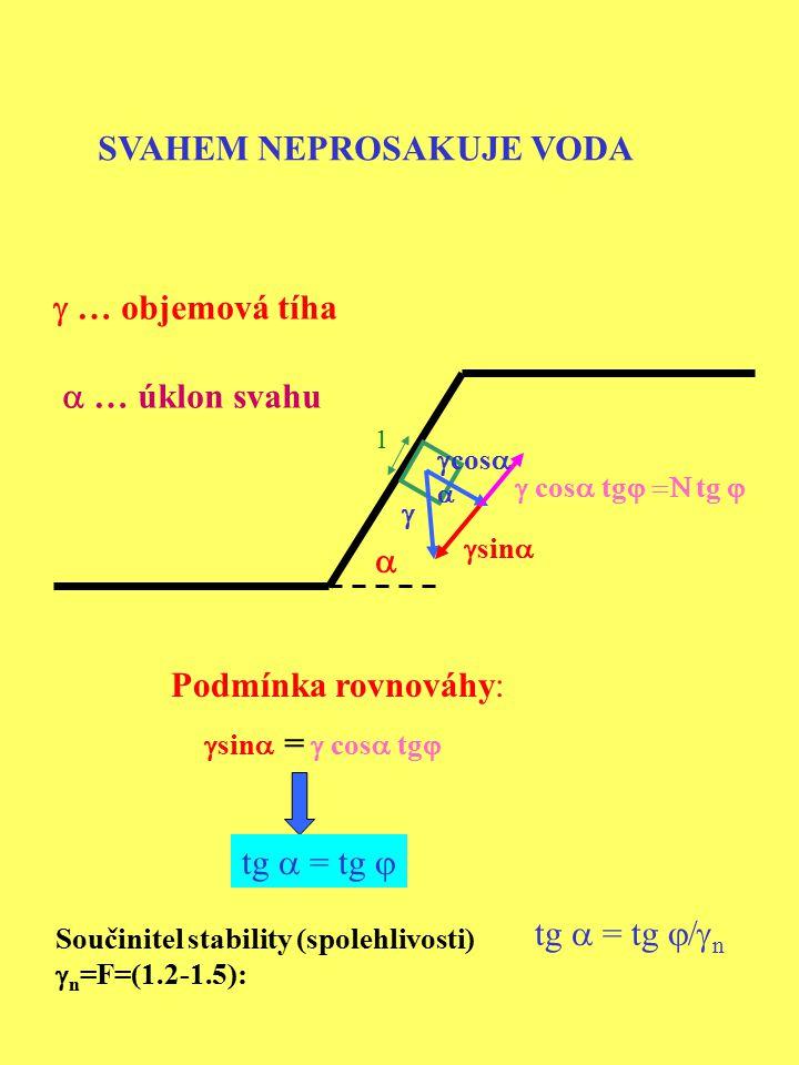SVAHEM NEPROSAKUJE VODA  1   cos   sin   cos  tg  tg   Podmínka rovnováhy:  sin  cos  tg  = tg  = tg  Součinitel stability
