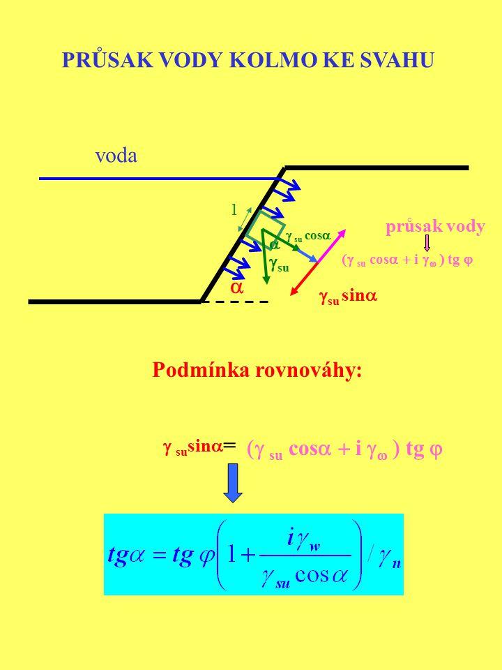 VODA PROSAKUJE ROVNOBĚŽNĚ SE SVAHEM  su  cos  tg  tg  Podmínka rovnováhy:  su sin   sin  =  su  cos  tg   1  su  su  cos   su sin   průsak Vliv vody: P  =Vi   =i   =sin   (V=1)