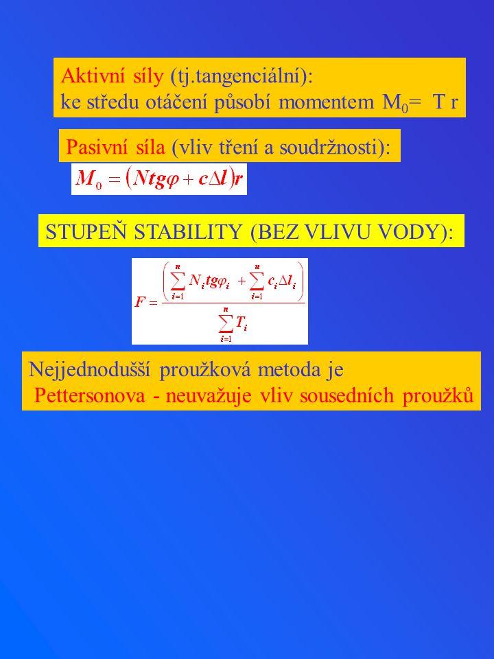 Aktivní síly (tj.tangenciální): ke středu otáčení působí momentem M 0 = T r Pasivní síla (vliv tření a soudržnosti): STUPEŇ STABILITY (BEZ VLIVU VODY)