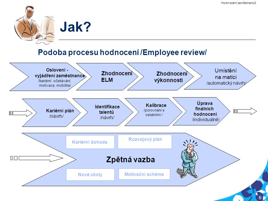PRG-CQQ006-20050201-12040P1E 6 Jak? Podoba procesu hodnocení /Employee review/ Zhodnocení ELM Zhodnocení výkonnosti Umístění na matici /automatický ná
