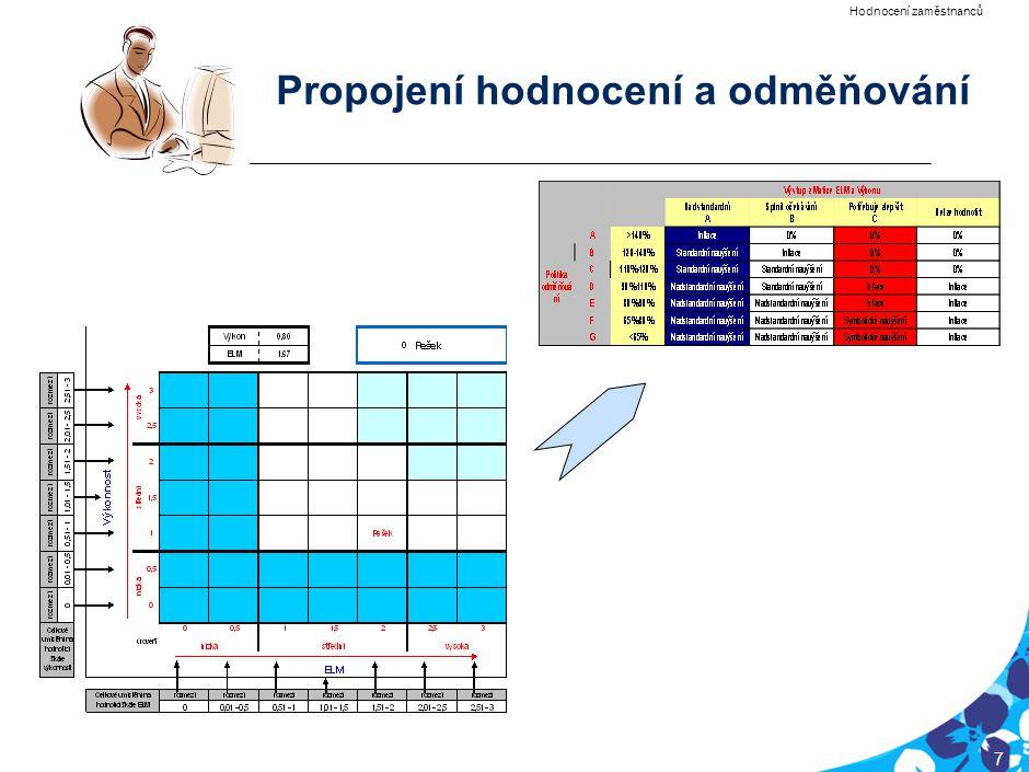 PRG-CQQ006-20050201-12040P1E 7 Propojení hodnocení a odměňování Hodnocení zaměstnanců za rok 2006 Hodnocení zaměstnanců