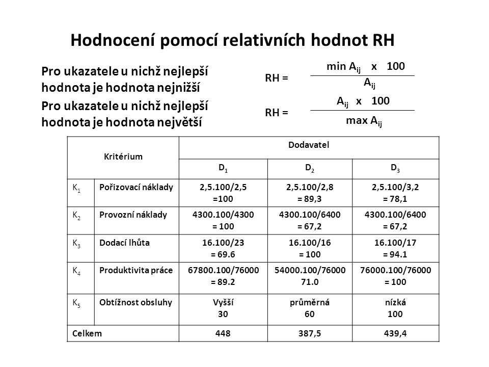 Hodnocení pomocí relativních hodnot RH Kritérium Dodavatel D1D1 D2D2 D3D3 K1K1 Pořizovací náklady2,5.100/2,5 =100 2,5.100/2,8 = 89,3 2,5.100/3,2 = 78,