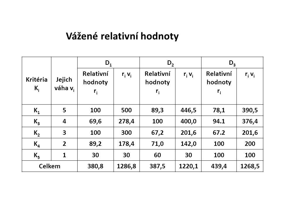 Vážené relativní hodnoty Kritéria K i Jejich váha v i D1D1 D2D2 D3D3 Relativní hodnoty r i r i v i Relativní hodnoty r i r i v i Relativní hodnoty r i