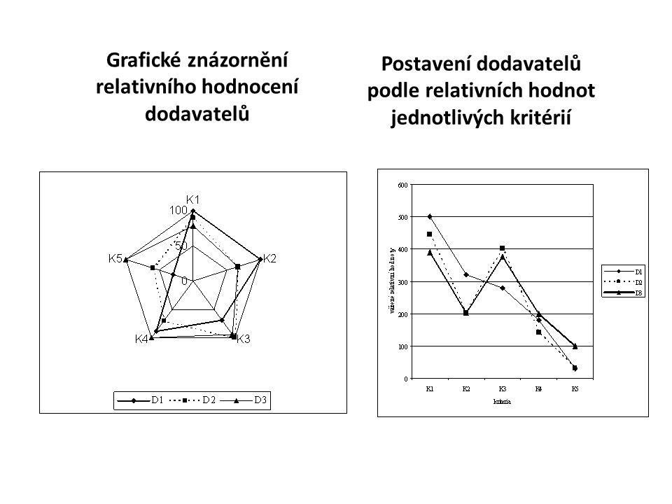 Grafické znázornění relativního hodnocení dodavatelů Postavení dodavatelů podle relativních hodnot jednotlivých kritérií