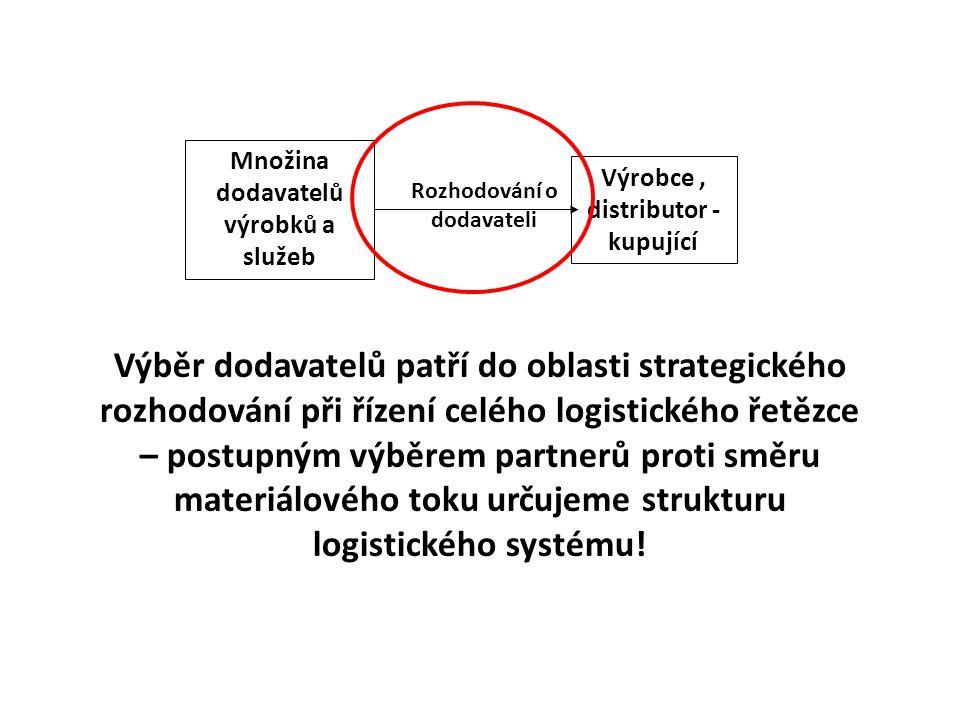 Výběr dodavatelů patří do oblasti strategického rozhodování při řízení celého logistického řetězce – postupným výběrem partnerů proti směru materiálov