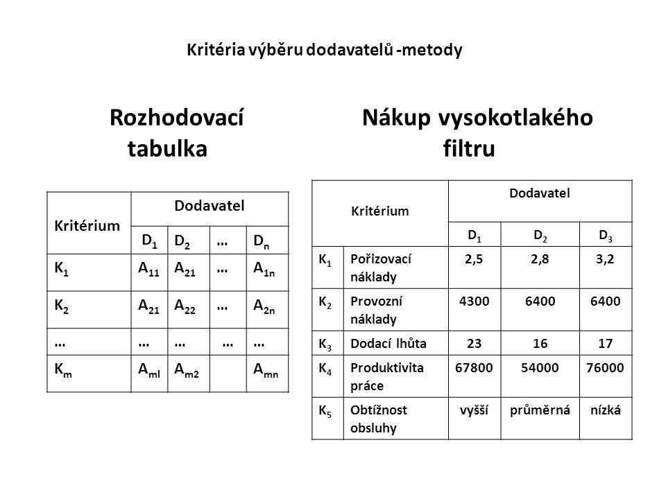 Srovnání předností a nevýhod Dodavatel Kritérium D1D1 D2D2 D3D3 K1K1 Pořizovací náklady 110 K2K2 Provozní náklady 100 K3K3 Dodací lhůta 011 K4K4 Produktivita práce 101 K5K5 Obtížnost obsluhy 001 Celkem výhod 323 Dodavatel KritériumD1D1 D2D2 D3D3 K1K1 Pořizovací náklady 2,52,83,2 K2K2 Provozní náklady 43006400 K3K3 Dodací lhůta231617 K4K4 Produktivita práce 67800540007600 0 K5K5 Obtížnost obsluhy vyššíprůměrnánízká Jednoduchá hodnotící škála - vyhovuje (1), nevyhovuje (0) Pro každý číselný ukazatel je třeba stanovit hranici, mez, která umožní přiřazení vyhovuje (1), nevyhovuje (0) K1K1 K2K2 K3K3 K4K4 K5K5 3 (0)(1) 5 (0) (1) 18 (1) (0) 70(1)(0)