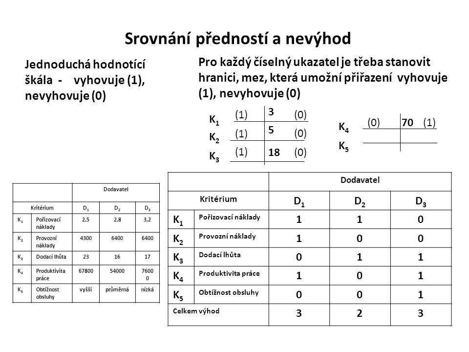 Srovnání předností a nevýhod Dodavatel Kritérium D1D1 D2D2 D3D3 K1K1 Pořizovací náklady 110 K2K2 Provozní náklady 100 K3K3 Dodací lhůta 011 K4K4 Produ