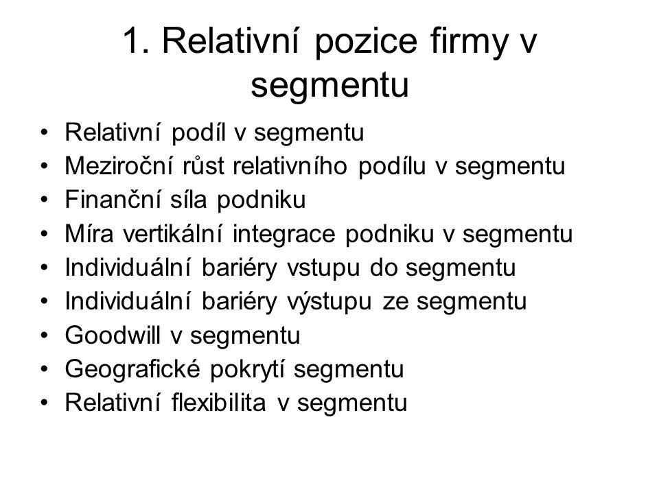 1. Relativní pozice firmy v segmentu Relativní podíl v segmentu Meziroční růst relativního podílu v segmentu Finanční síla podniku Míra vertikální int
