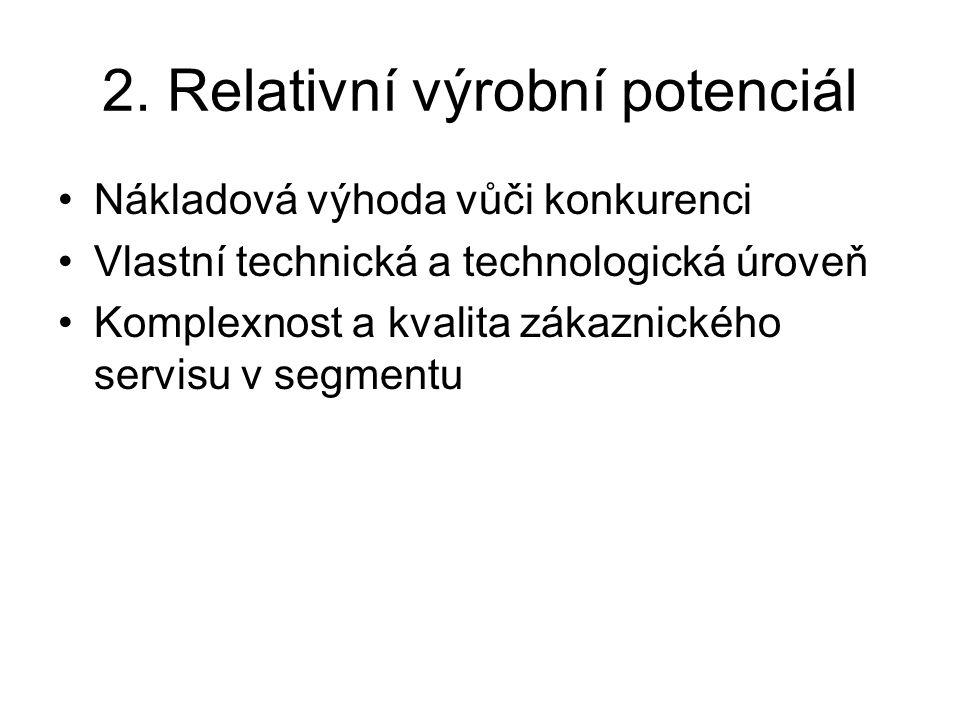 2. Relativní výrobní potenciál Nákladová výhoda vůči konkurenci Vlastní technická a technologická úroveň Komplexnost a kvalita zákaznického servisu v