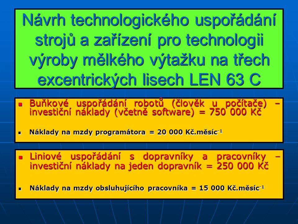 Návrh technologického uspořádání strojů a zařízení pro technologii výroby mělkého výtažku na třech excentrických lisech LEN 63 C Návrh technologického uspořádání strojů a zařízení pro technologii výroby mělkého výtažku na třech excentrických lisech LEN 63 C Buňkové uspořádání robotů (člověk u počítače) – investiční náklady (včetně software) = 750 000 Kč Buňkové uspořádání robotů (člověk u počítače) – investiční náklady (včetně software) = 750 000 Kč Náklady na mzdy programátora = 20 000 Kč.měsíc -1 Náklady na mzdy programátora = 20 000 Kč.měsíc -1 Liniové uspořádání s dopravníky a pracovníky – investiční náklady na jeden dopravník = 250 000 Kč Liniové uspořádání s dopravníky a pracovníky – investiční náklady na jeden dopravník = 250 000 Kč Náklady na mzdy obsluhujícího pracovníka = 15 000 Kč.měsíc -1 Náklady na mzdy obsluhujícího pracovníka = 15 000 Kč.měsíc -1
