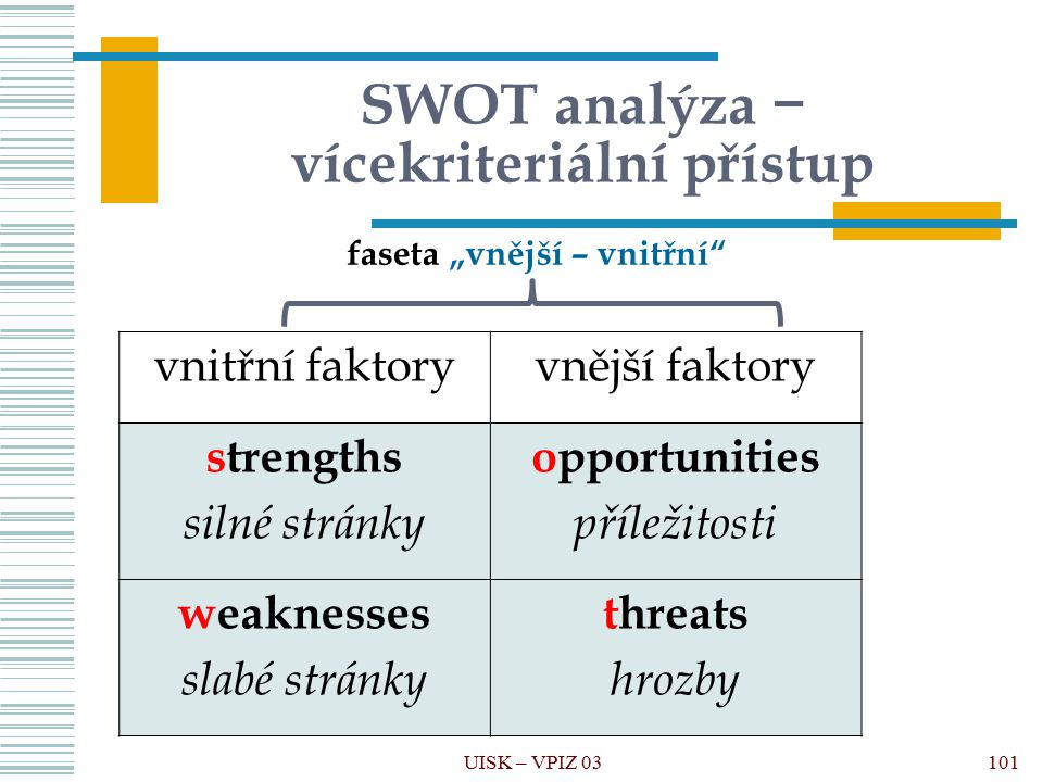 UISK – VPIZ 03 SWOT analýza − vícekriteriální přístup vnitřní faktoryvnější faktory strengths silné stránky opportunities příležitosti weaknesses slab