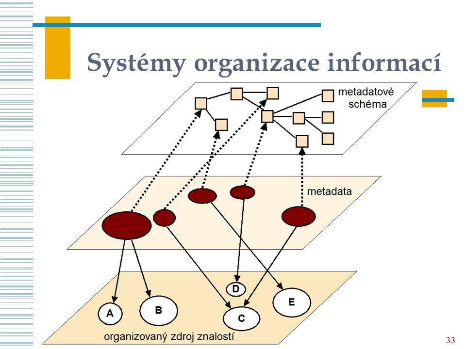 33 Systémy organizace informací UISK – PVI 01