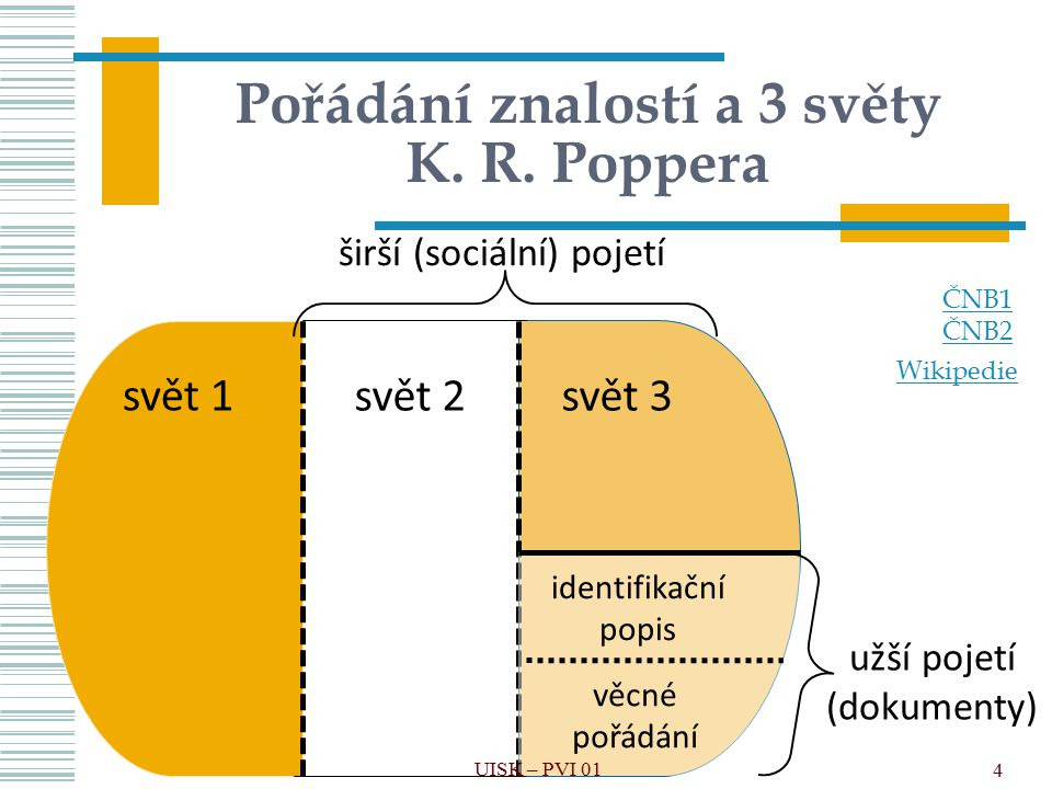4 Pořádání znalostí a 3 světy K. R. Poppera svět 2svět 3 širší (sociální) pojetí svět 1 užší pojetí (dokumenty) identifikační popis věcné pořádání ČNB