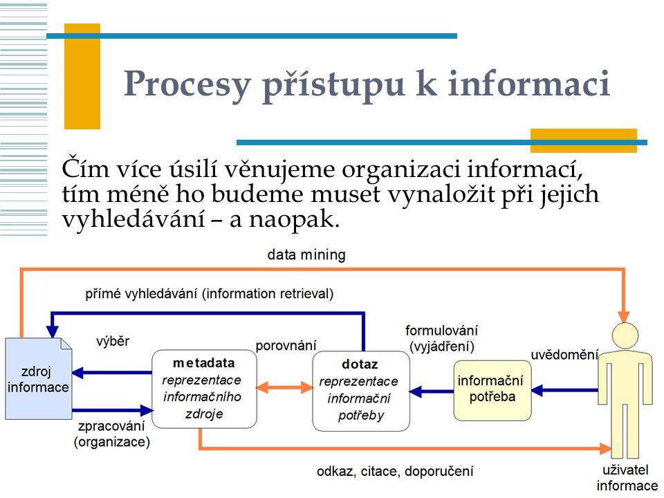 56 Procesy přístupu k informaci Čím více úsilí věnujeme organizaci informací, tím méně ho budeme muset vynaložit při jejich vyhledávání – a naopak. UI