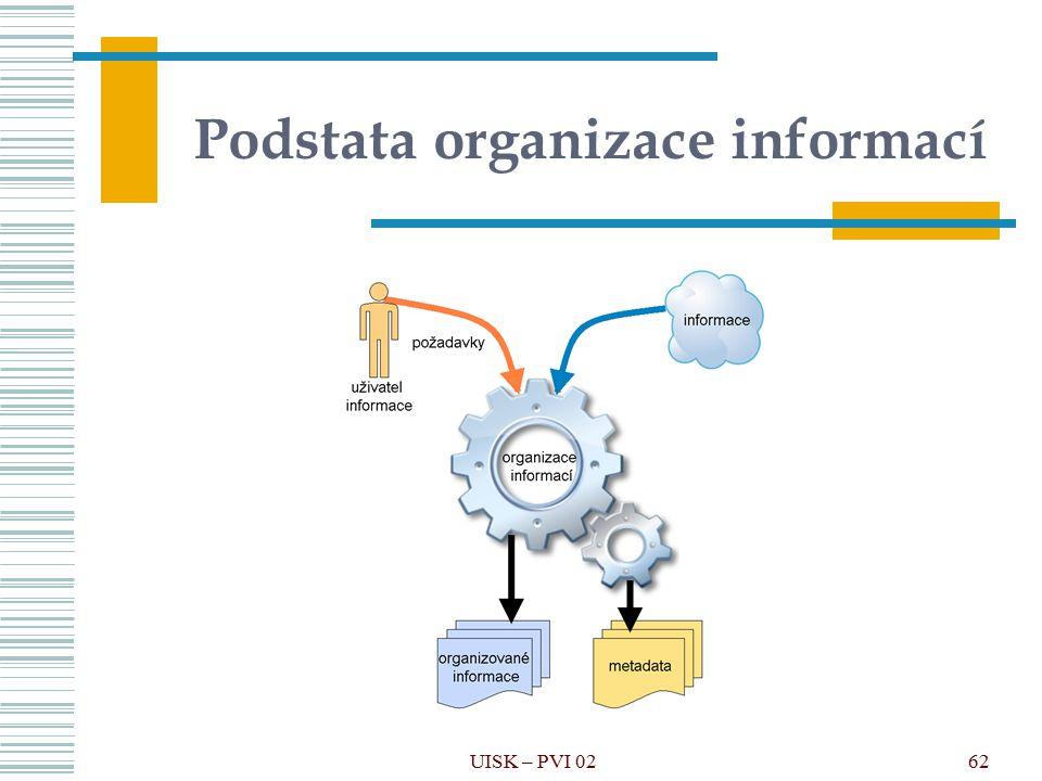 62 Podstata organizace informací UISK – PVI 02