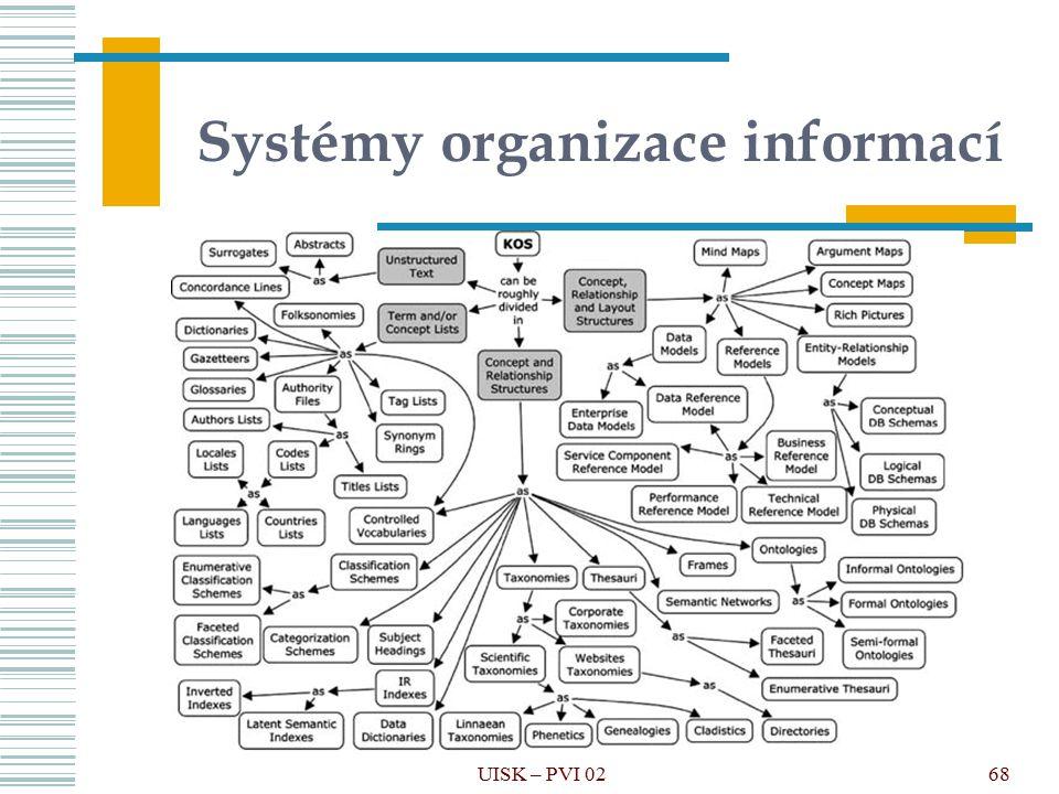 68 Systémy organizace informací UISK – PVI 02