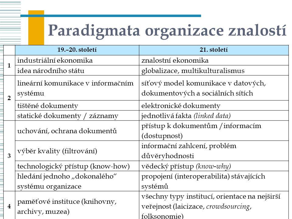 Paradigmata organizace znalostí 79UISK – PVI 02 19.–20. století21. století 1 industriální ekonomikaznalostní ekonomika idea národního státuglobalizace