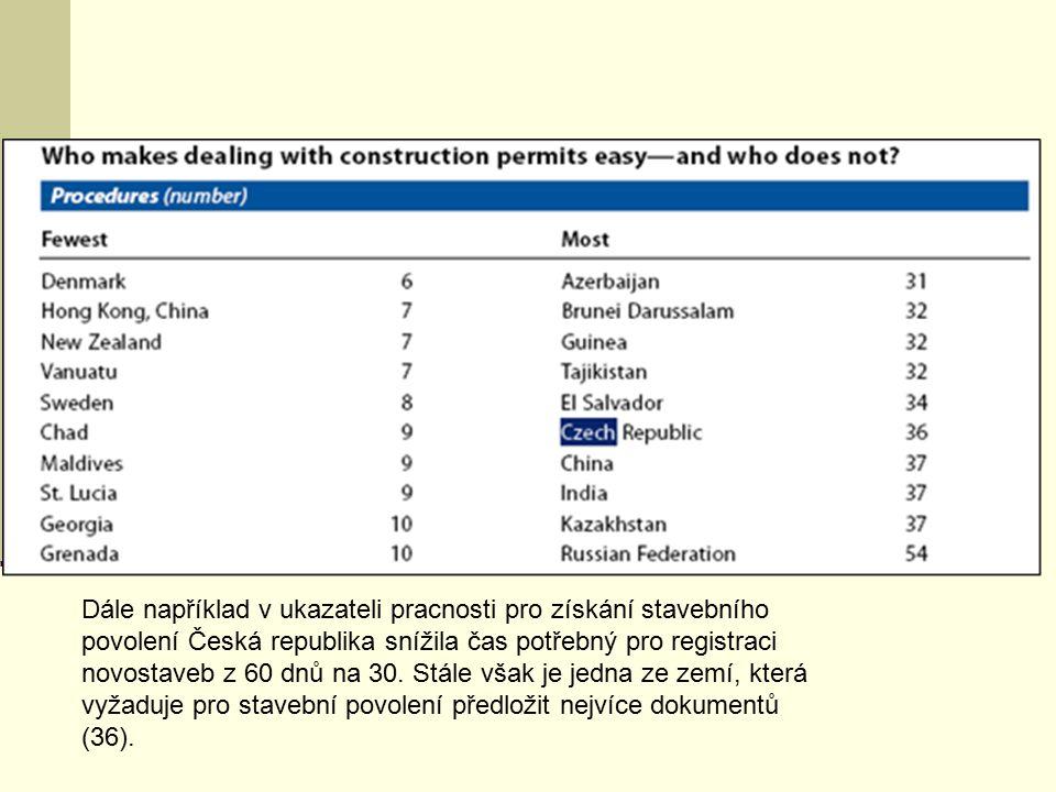 Dále například v ukazateli pracnosti pro získání stavebního povolení Česká republika snížila čas potřebný pro registraci novostaveb z 60 dnů na 30. St