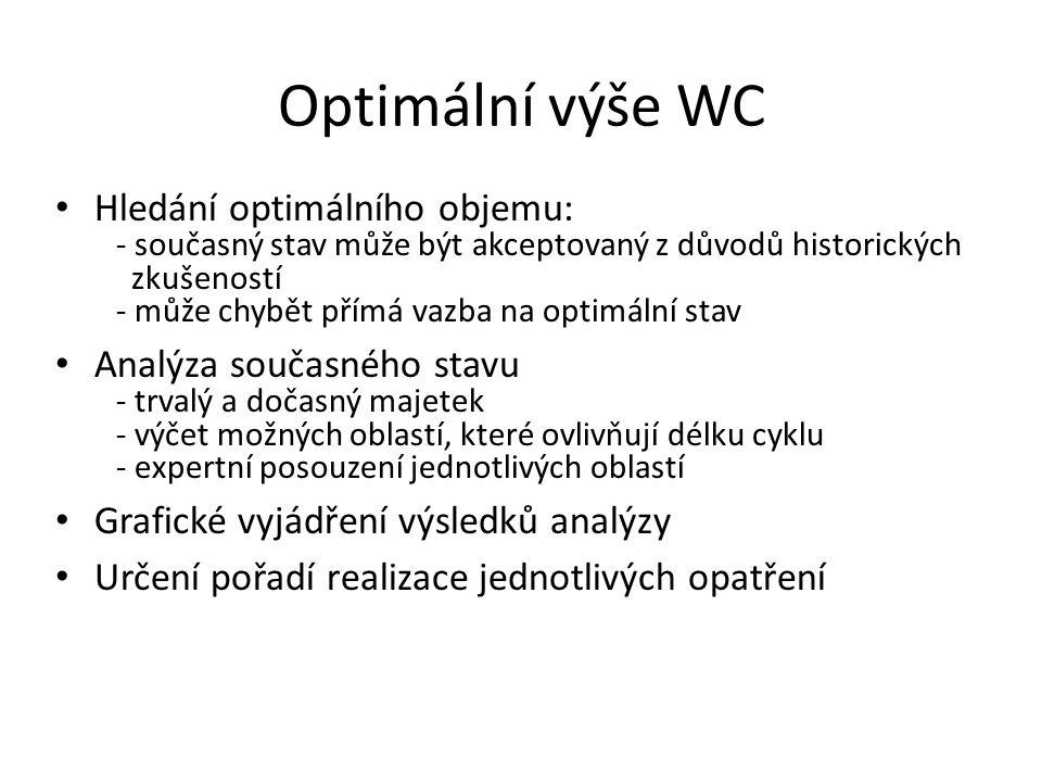 Optimální výše WC Hledání optimálního objemu: - současný stav může být akceptovaný z důvodů historických zkušeností - může chybět přímá vazba na optim