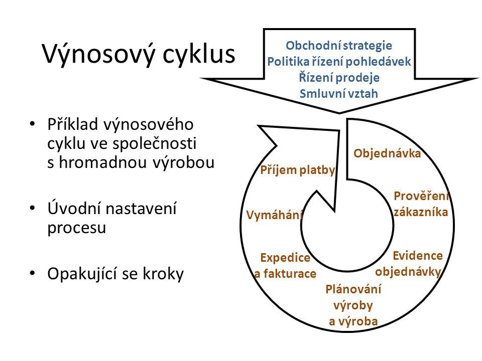 Výnosový cyklus Příklad výnosového cyklu ve společnosti s hromadnou výrobou Úvodní nastavení procesu Opakující se kroky Obchodní strategie Politika ří