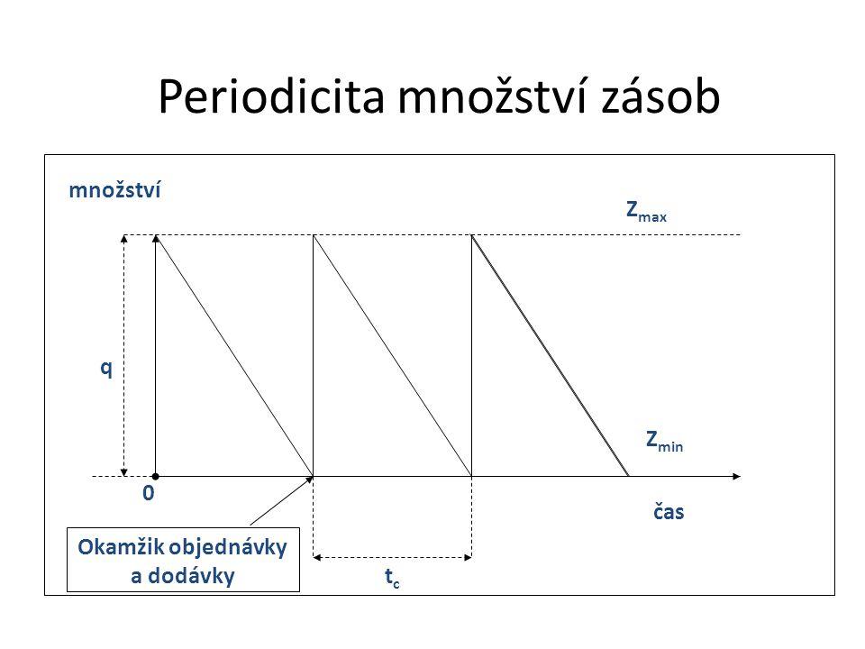 Periodicita množství zásob tctc q Z max Z min 0 Okamžik objednávky a dodávky množství čas