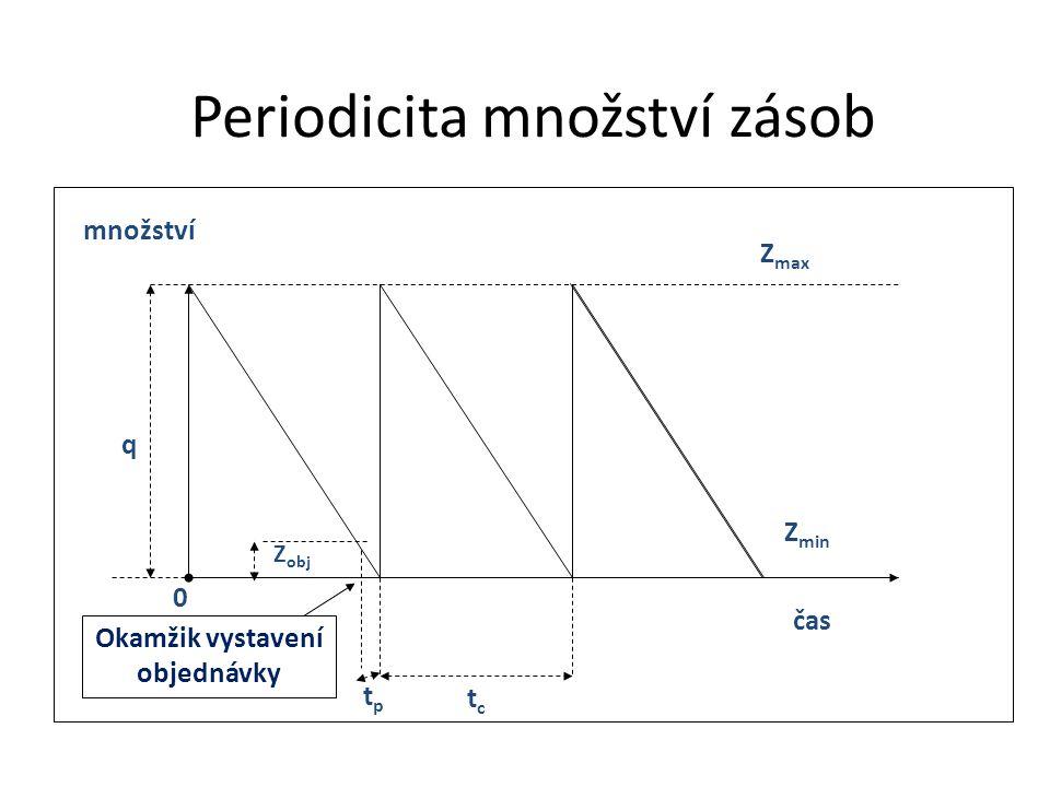 Periodicita množství zásob tctc q Z max Z min 0 množství čas Z obj Okamžik vystavení objednávky tptp