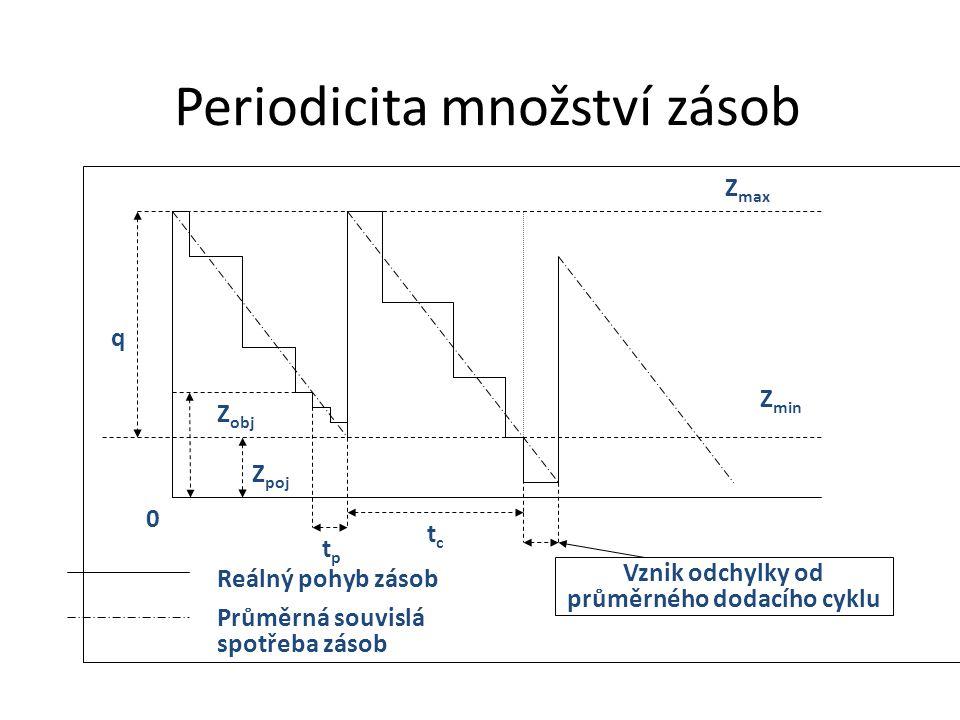 tctc q Z poj Z max Z min 0 Z obj tptp Vznik odchylky od průměrného dodacího cyklu Reálný pohyb zásob Průměrná souvislá spotřeba zásob Periodicita množ